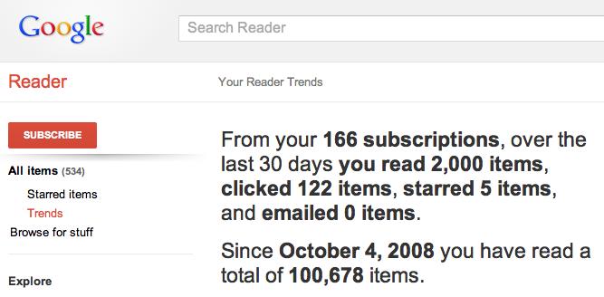 Google Reader Trends