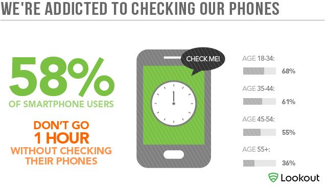 how to break my phone addiction